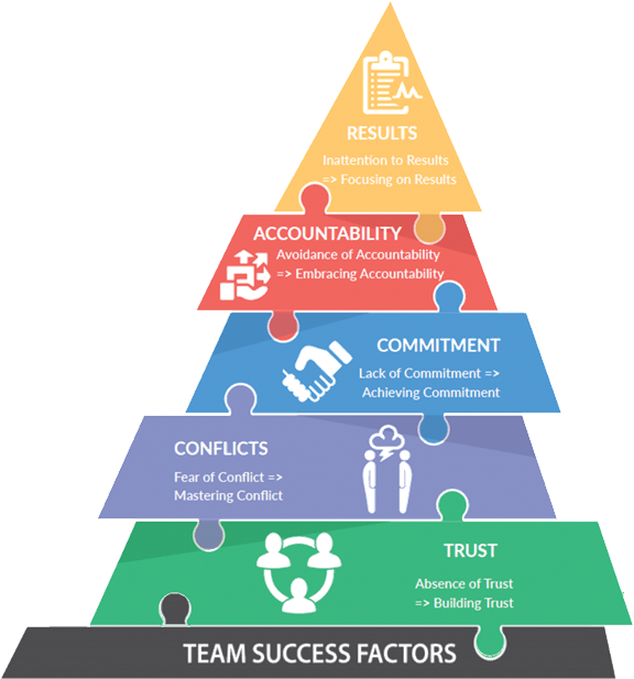 Overcoming the 5 Team Dysfunctions 5 Elements